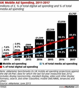 UK Mobile Ad Spending to Near £1 Billion This Year | Display Advertising | Scoop.it