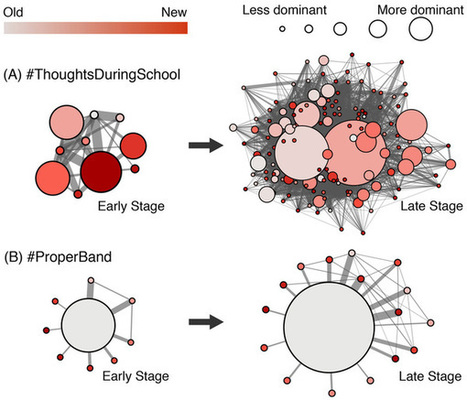 Virality Prediction and Community Structure in Social Networks | Libros y Papers sobre  Complejidad - Sistemas Complejos | Scoop.it