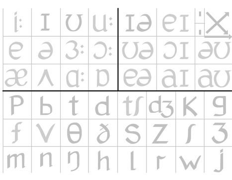phonemic interactive chart to help you pronounce letters of the alphabet | Learning and understanding the English language. | Scoop.it