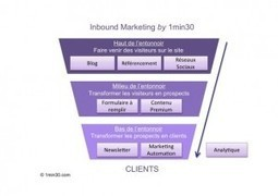 L'Inbound Marketing expliqué ! | Médias sociaux & web marketing | Scoop.it