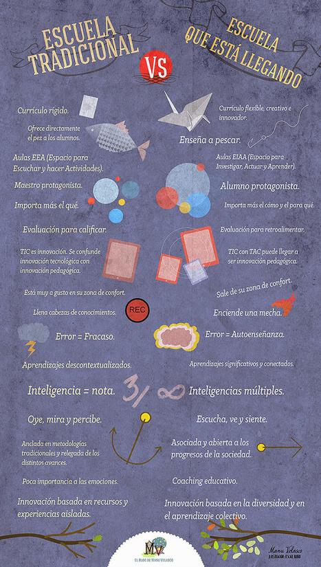 Escuela tradicional vs escuela que viene #infografia #inforaphic #education | Per llegir | Scoop.it