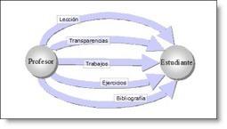 Del Social learning al aprendizaje 2.0 en redes Sociales!! @juandon @juandoming   Aprendizaje en red   Scoop.it