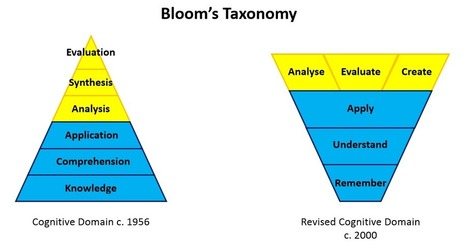 Bloom's Taxonomy | Master Leren & Innoveren | Scoop.it