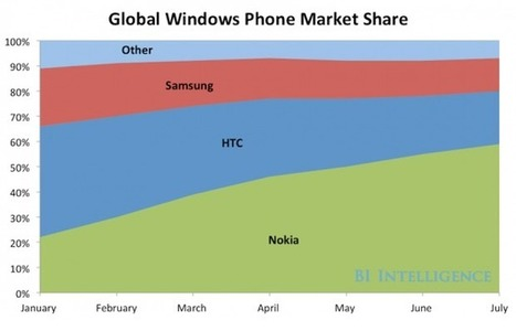 Is Windows Phone 8 Really Losing its Market Share? | All Mobile App Development Mart | Scoop.it