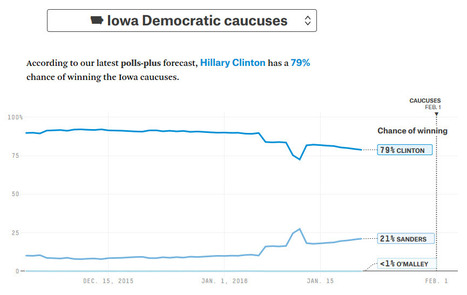 """Iowa Democratic Caucus Forecasts"" 