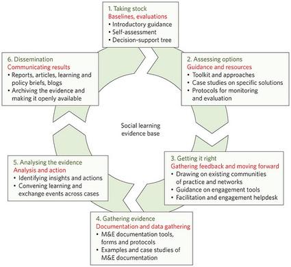 Redes Sociales: herramientas de aprendizaje imprescindibles hoy! Juan domingo Farnos | Educación y TIC | Scoop.it