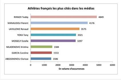 Baromètre Athlétisme @ArgusdelapresseSport + cité dans les médias pendant les JO de Rio -@CB_News   CultureRP   Scoop.it