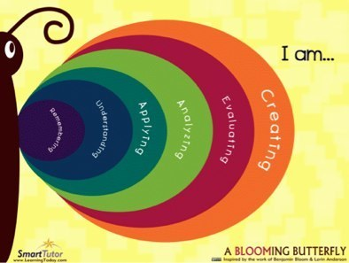 Bloom's Taxonomy and iPad Apps | Langwitches Blog | Bloom's Taxonomy for 21st Century Learning | Scoop.it