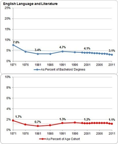 As More Attend College, Majors Become More Career-Focused | TRENDS IN HIGHER EDUCATION | Scoop.it