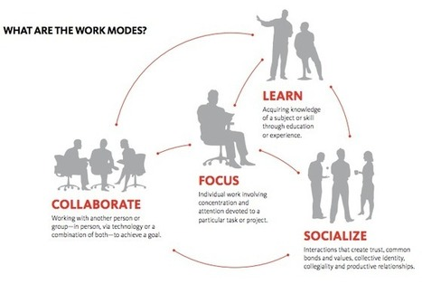 Key to Effective Workplaces is Focus, NOT Collaboration - Office Snapshots | screenturnerer | Scoop.it