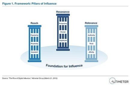 Finding digital influencers for word of mouth marketing | Digital PR in Italy | Scoop.it