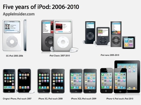 The next ten years of iPods & iTunes — RoughlyDrafted Magazine | Apple Rocks! | Scoop.it