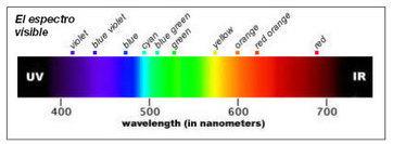 Teoría del color y sus propiedades   Teoría del color   Scoop.it