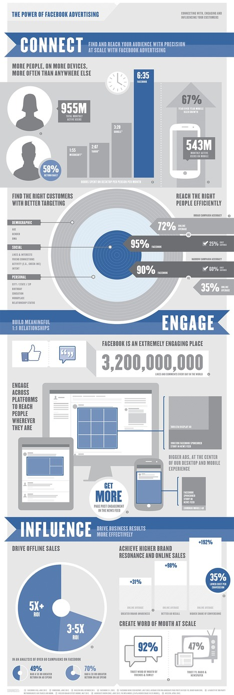 The Power of Facebook Advertising [Infographic] | Social Media and Related Gubbins | Scoop.it
