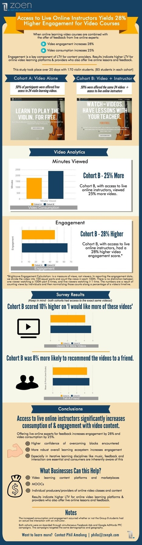 Video + Teach Beats Video Alone In Online Learning [Infographic] via  @RKirkOwen | Curation Revolution | Scoop.it