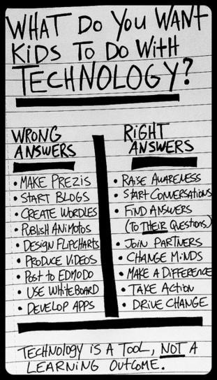 Technology is a Tool | The 21st century classroom | Scoop.it