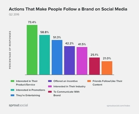 The Most Annoying Things Brands Do on Social Media | PR & Communications daily news | Scoop.it