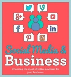 What's the Right Social Platform for You? Is There Just One? (Infographic) | Social Media Marketing | Scoop.it