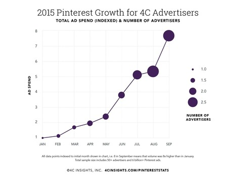 Study: Pinterest Ad Spend Has Skyrocketed — Up Nearly 8X Since January | Marketing For Non Profits | Scoop.it