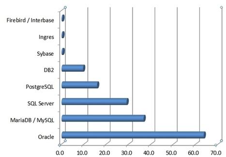 La popularité des moteurs de bases de données | Informatique | Scoop.it