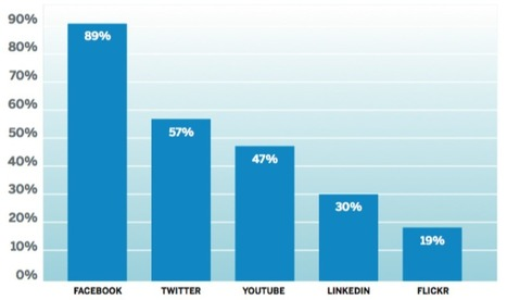 Social Media for Social Good: 3 Secrets to Raising Big Bucks Online | Social Media Today | Quick Social Media | Scoop.it
