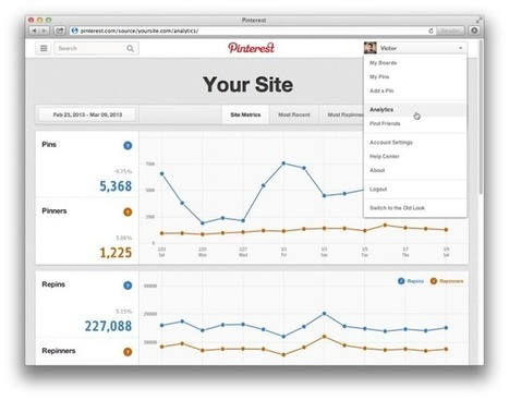 Pinterest Launches New Web Analytics Tool For Businesses As First Step Towards Monetization | Social Media Sanctuary | Scoop.it
