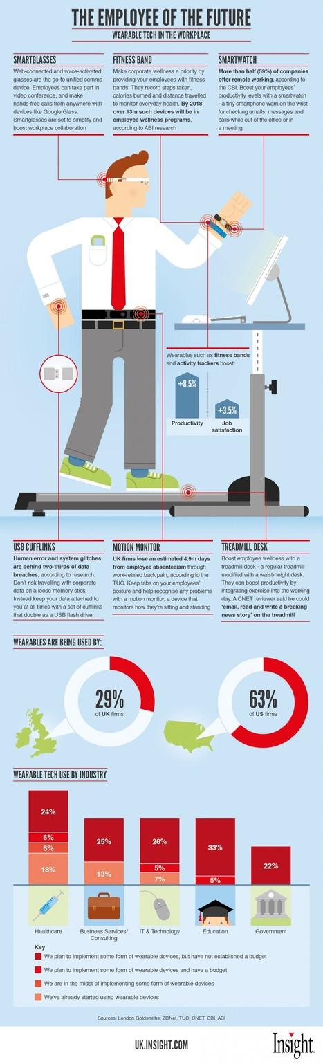 Infographie : L'employé du futur   b3b   #Digital #Social   Scoop.it