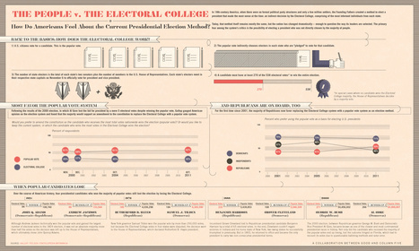 americans-versus-the-electoral-college | data visualization US Election | Scoop.it