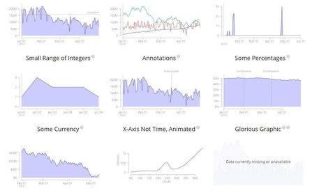 Js, Metriche, MetricsGraphics.js creare Grafici accurati grazie a questa libreria | Question tech news on Scoop.it | Scoop.it