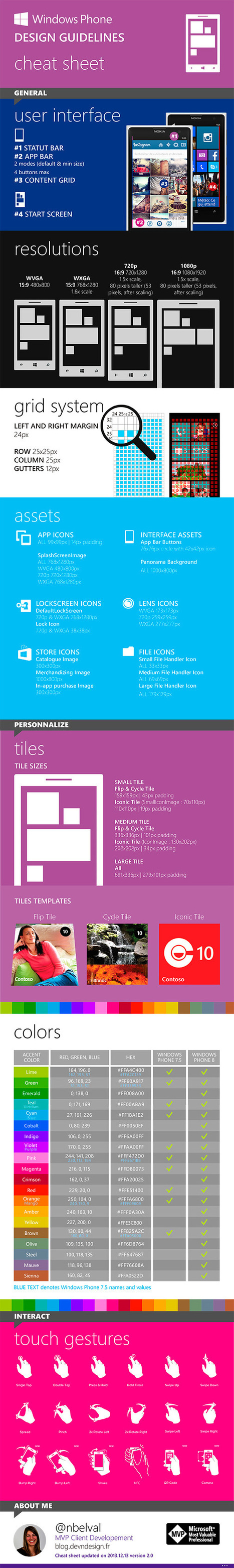 Recursos para diseñar apps para Windows Phone 8 | Tecnologías Microsoft | Scoop.it