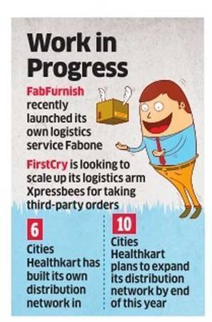 E-tailers building their own logistics and delivery networks for cost optimisation - The Economic Times | Ecommerce logistics and start-ups | Scoop.it