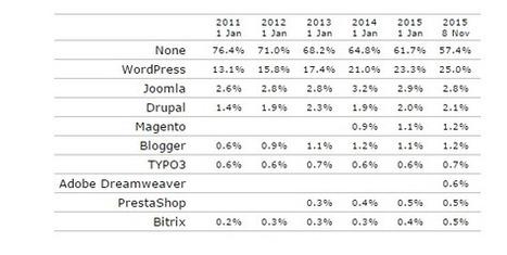 WordPress propulse maintenant 25 % du web | Social Media Curation par Mon-Habitat-Web.com | Scoop.it