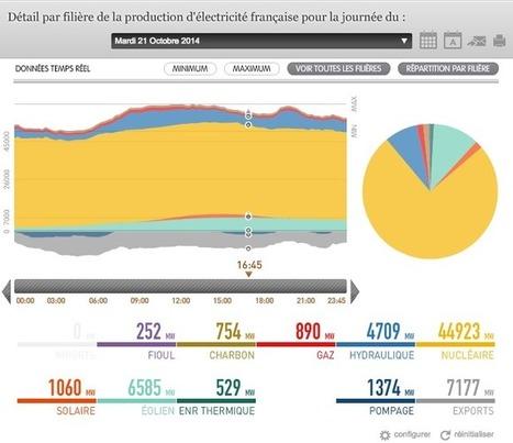L'éolien passe la barre des 6500 MW en production en France   France Energie Eolienne   Scoop.it