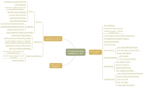 Orthophonie, lecture et mind mapping   Classemapping   Scoop.it