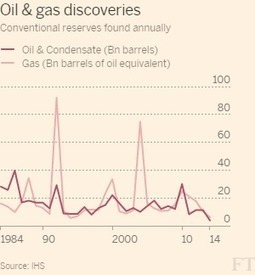 Découvertes de pétrole et de gaz: les plus mauvais chiffres depuis 1952 - Avenir sans Pétrole | EnergiePourDemain | Scoop.it