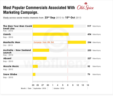 Old Spice Marketing: Still riding on the Man Your Man Could Smell Like? | webfluenz blog | Social Media Monitoring | Scoop.it