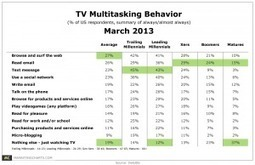 4 in 5 Americans Multitask While Watching TV | digitalNow | Scoop.it
