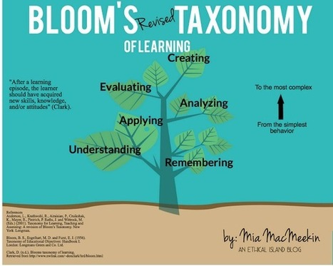 8 Blooms Taxonomy Posters for Teachers | Enseigner en ITEP | Scoop.it