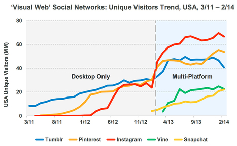 Inside Forbes: Journalists Need to Know How the Rise of the Mobile, Social ... - Forbes | General | Scoop.it