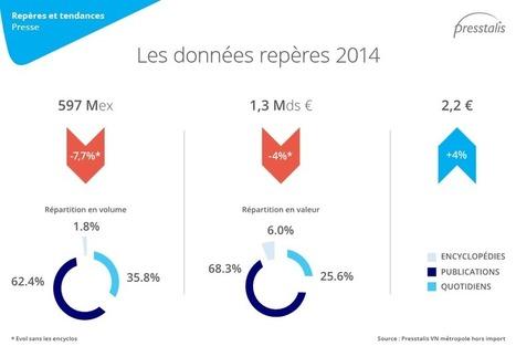 Presstalis : une baisse des ventes compensée par la hausse des prix en 2014 | DocPresseESJ | Scoop.it