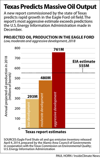 Report Offers Grim Predictions for South Texas Air Quality Amid Eagle Ford Oil Boom | InsideClimate News | Sustain Our Earth | Scoop.it