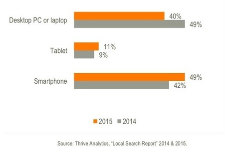 Local Search on Mobile Devices Is Pulling Away from the PC | Online Marketing Resources | Scoop.it