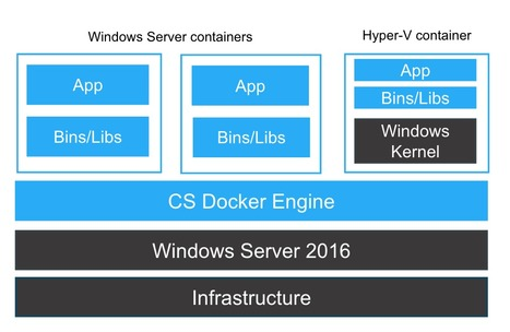Considerations for Running Docker for Windows Server 2016 with Hyper-V VMs | vPierre.it | Scoop.it