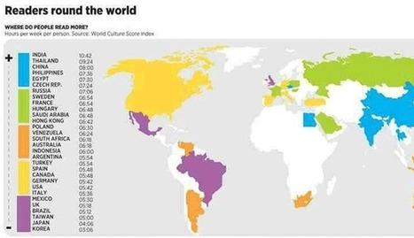 Which Country Reads the Most? | fun tools & publishing | Scoop.it