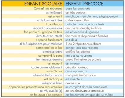 Distinction entre EIP et bon élève (ANPEIP) | Haut Potentiel Intellectuel (HPI, EIP, surdoués, adultes à haut potentiel ..) | Scoop.it