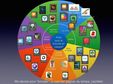 Des repères pour utiliser des tablettes en classe. Le numérique dans ma classe. | Apprentissage en ligne | Scoop.it