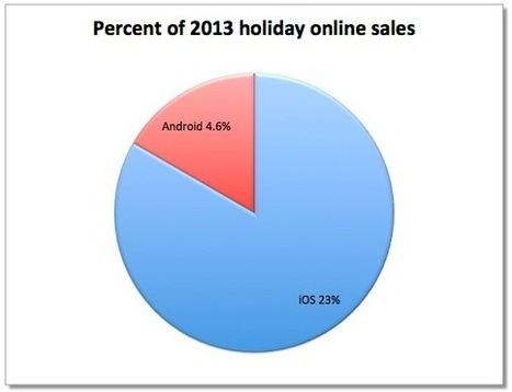 Charts: How Apple's iOS users outspent Android on Christmas day - Apple 2.0 -Fortune Tech | Mobile insurance | Scoop.it