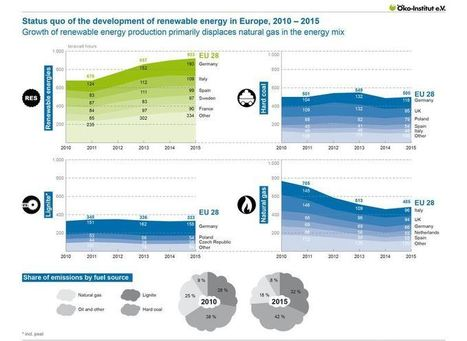 Renewable Electricity Replaces Natural Gas In Europe | Solar thermal Process Heat | Scoop.it