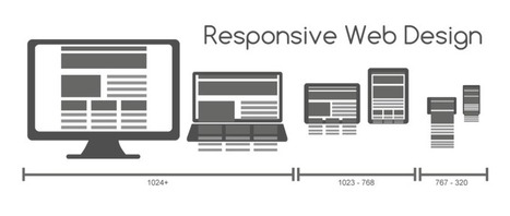 Responsive Web Design: What It Is And Why You Need It | Social Media Marketing Does Not Replace SEO | Scoop.it