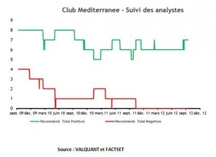 Club Med, le retour d'une star | Stratégie du Club Med | Scoop.it